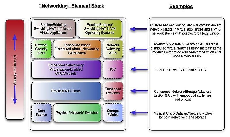 Virtualnetwork-where