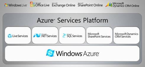 Azure-servicesPlatform