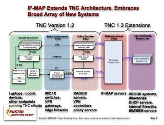 TNC-IFMAP