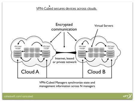 CohesiveFT-VPNs