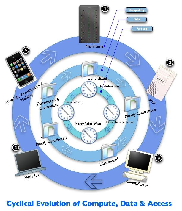 Compute-data-access