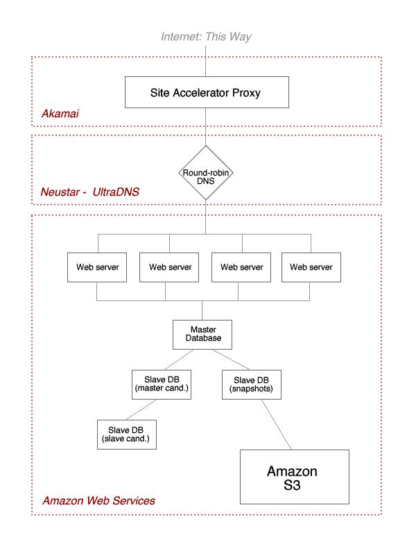 Ec2-architecture-full
