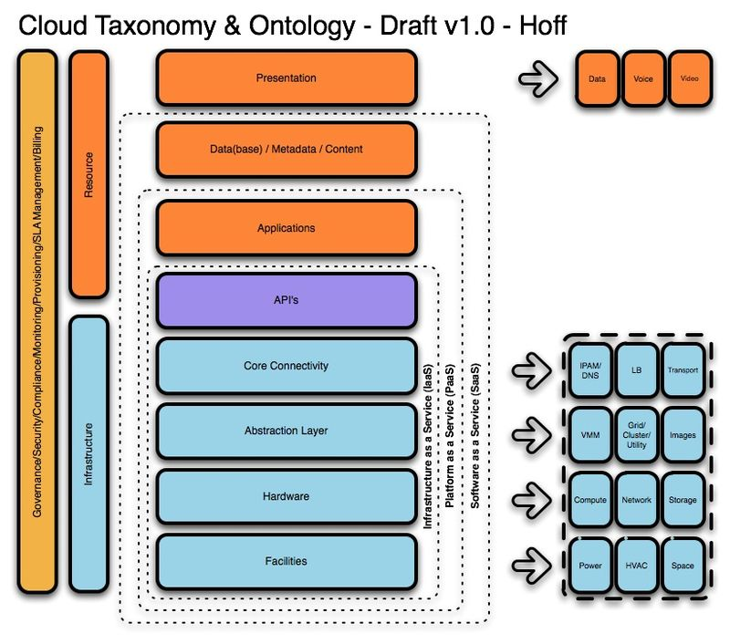 CloudTaxonomyOntology_v1