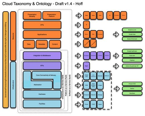 CloudTaxonomyOntology_v14