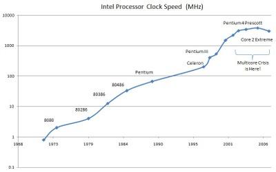 Clockspeeds_2