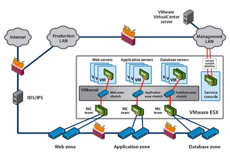 Vmwaredmz_virtualization